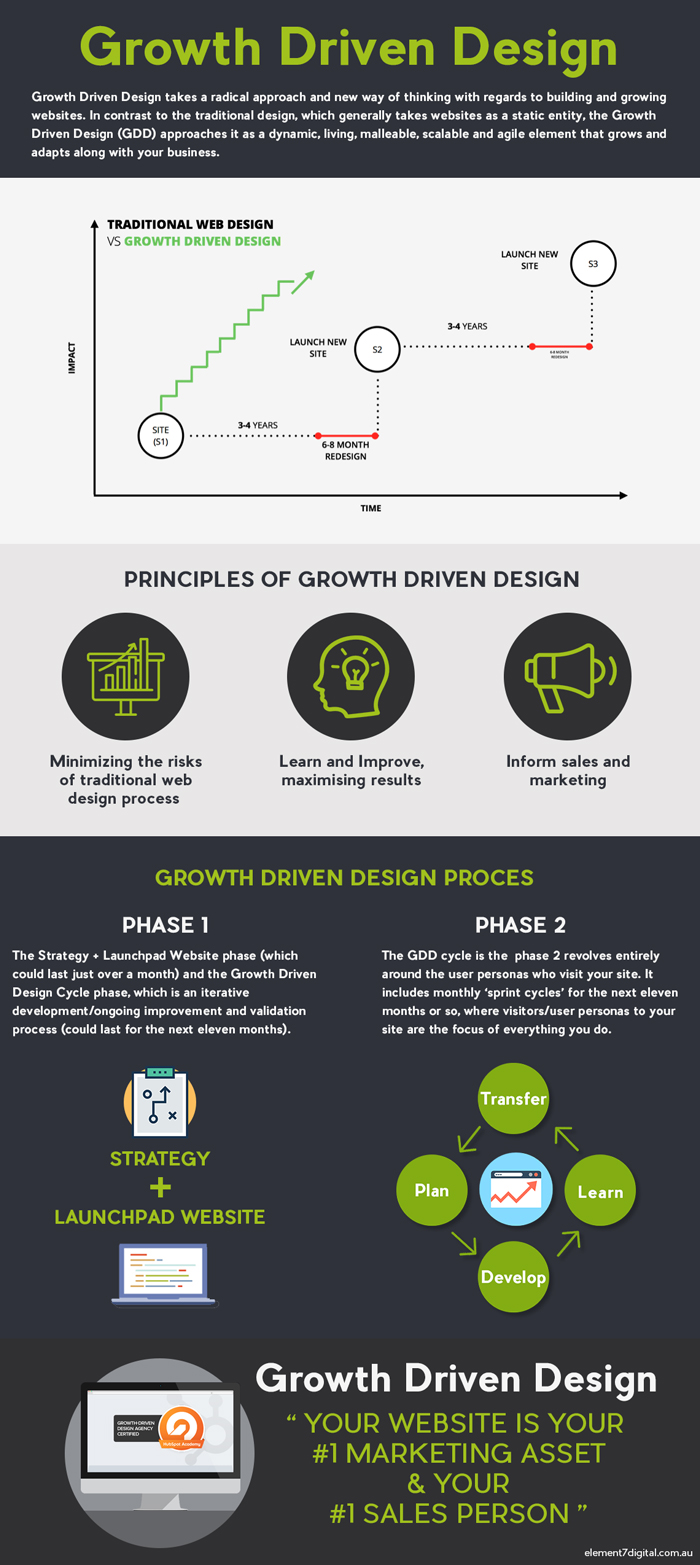 growth-driven-design-infographic