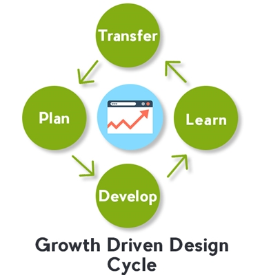 Growth Driven Design Cycle