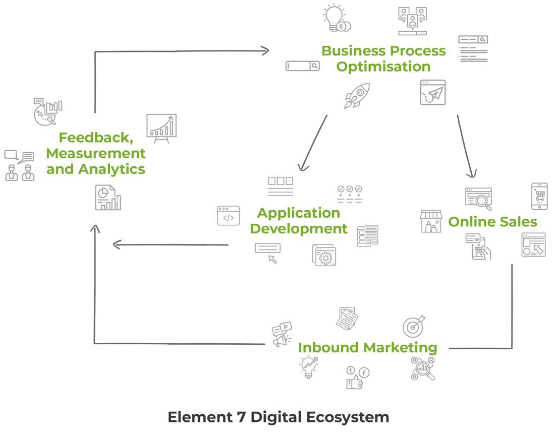 element7digital