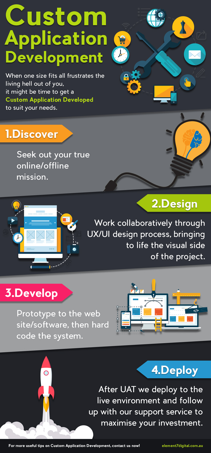 custom-application-development-infographic